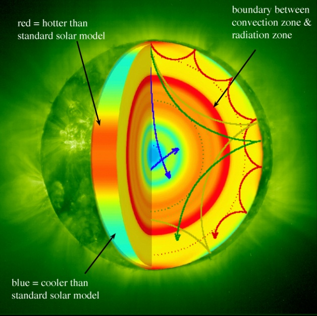 image009 helioseismic & magnetic imager solar dynamics observatory