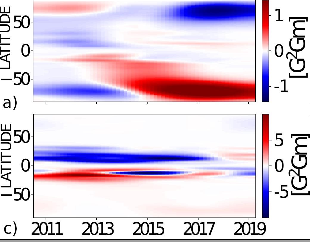 solar cycle | HMI Science Nuggets